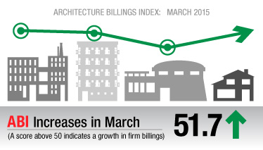 ABI Accelerates in March