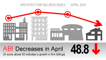 Architecture Billings Remain Stuck in Winter Slowdown