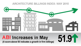 Architecture Billings Index Returns to Positive Territory