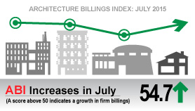 Strong Conditions Persist for Architecture Billings Index