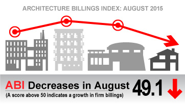 Architecture Billings Index Backslides Slightly