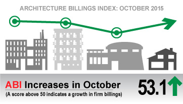 Architecture Billings Index on Solid Footing