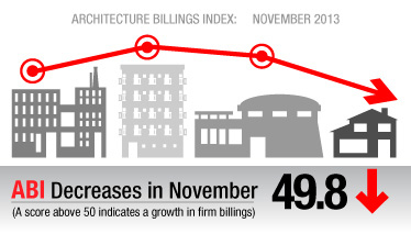 Architectural Billings Index, November 2013