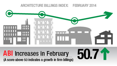 Architectural Billings Index: February 2014