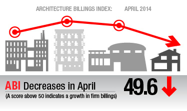 Architecture Billings Index: April 2014