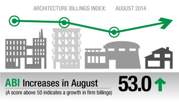 Pace of Billings Growth Slows Slightly at Architecture Firms in August